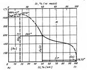 Диаграмма состояния системы золото-цезий (Au-Cs)