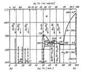 Диаграмма состояния системы золото – бериллий (Au-Be)