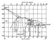 Диаграмма состояния системы золото – кадмий (Au-Cd)
