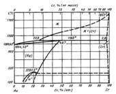 Диаграмма состояния системы золото – хром (Au-Cr)