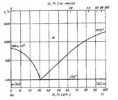 Диаграмма состояния системы золото – кремний (Au-Si)