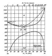 Диаграмма состояния системы золото – никель (Au-Ni)