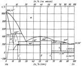 Диаграмма состояния системы золото – олово (Au-Sn)