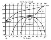 Диаграмма состояния системы золото – платина (Au-Pt)