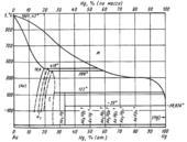 Диаграмма состояния системы золото – ртуть (Au-Hg)