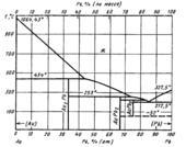 Диаграмма состояния системы золото – свинец (Au-Pb)