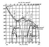 Диаграмма состояния системы золото – цинк (Au-Zn)