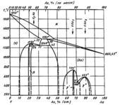 Диаграмма состояния системы золото – ванадий (Au-V)