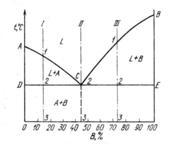Диаграммы состояния для сплавов I-III