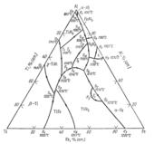 Поверхность ликвидус системы железо - алюминий - титан  (Fe-Al-Ti)