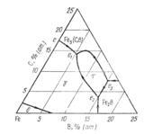 Поверхность ликвидус системы  железо - бор - углерод  (Fe-B-C)