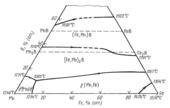 Поверхность ликвидус системы  железо - бор - марганец  (Fe-B-Mn)