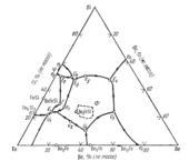 Поверхность ликвидус системы  железо - бериллий - кремний  (Fe-Be-Si)