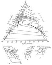 Поверхность ликвидус системы железо - кальций - кремний  (Fe-Ca-Si)