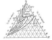 Поверхность ликвидус системы железо - кобальт - церий  (Fe-Co-Ce)