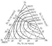 Поверхность ликвидус системы железо - кобальт - марганец  (Fe-Co-Mn)