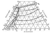 Поверхность ликвидус системы железо - молибден - никель  (Fe-Mo-Ni)