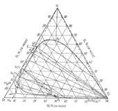 Поверхность ликвидус системы железо - кремний – сурьма  (Fe-Si-Sb)