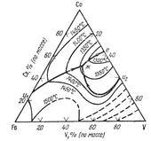 Поверхность ликвидус железо - ванадий - кобальт  (Fe-V-Co)