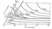Поверхность ликвидус системы железо - ванадий - фосфор  (Fe-V-P)