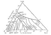 Поверхность ликвидус системы железо - вольфрам - титан  (Fe-W-Ti)