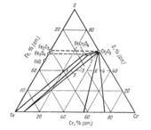 Изотермический разрез системы  железо - кислород - хром  (Fe-O-Cr)