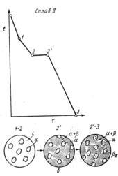 Кривая охлаждения и схемы структур сплава II