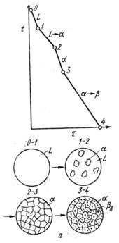 Кривая охлаждения и схемы структур сплава I