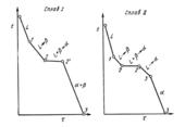 Кривые охлаждения сплавов после окончания перитекти¬ческой реакции, в которых в