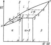 Диаграмма состояния с перитектикой