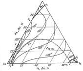Поверхность ликвидус системы медь – железо - марганец (Cu-Fe-Mn)