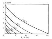 Поверхность ликвидус части системы Fe-С-Ni