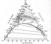 Поверхность ликвидус системы Fe-Ca-Si