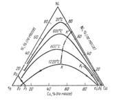 Поверхность ликвидус системы Fe-Cu-Ni