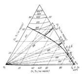 Проекция поверхности  кристаллизации  сплавов системы  медь — свинец — цинк
