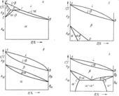 Диаграммы состояний с полиморфными превращениями