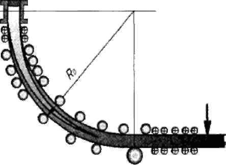 Схема МНЛЗ радиального типа